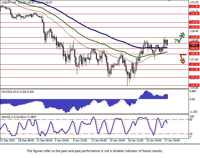 USD/JPY: Yên tiếp tục giảm