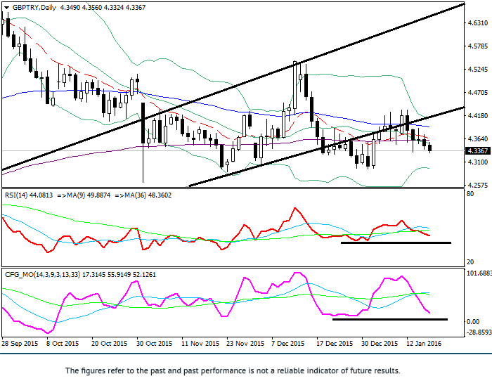 GBP/TRY: technical analysis