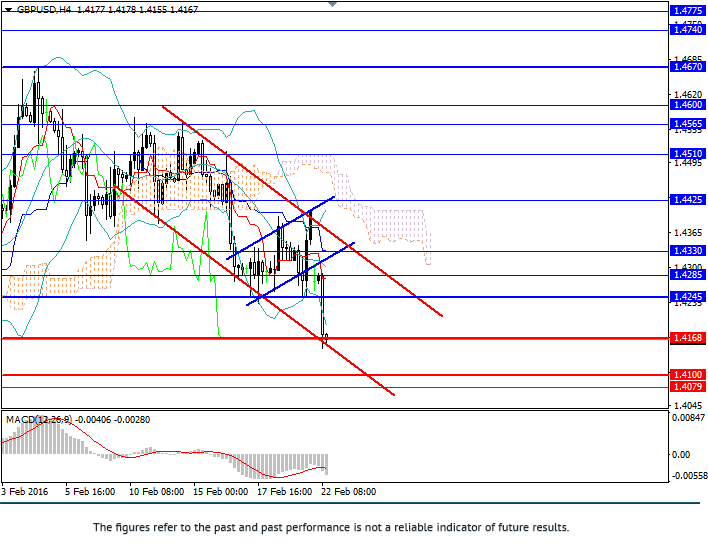 GBP/USD: UK possible exit from EU