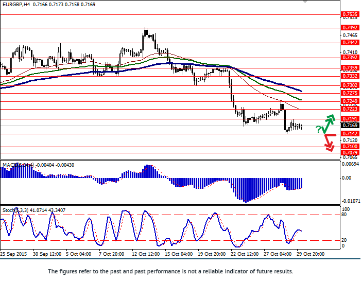 EUR/GBP: pair is trying to strengthen