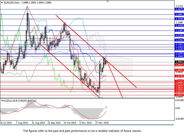 欧元/美元: 关注本周重要指标