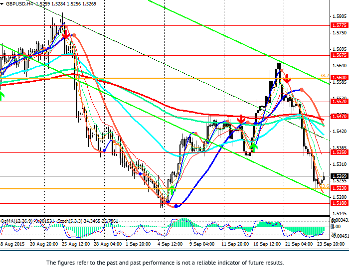 GBP/USD: correction expected