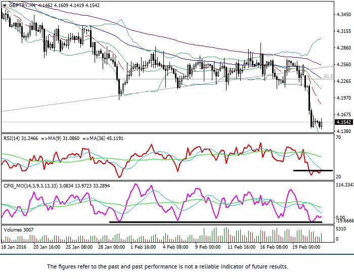 GBP/TRY: análisis técnico
