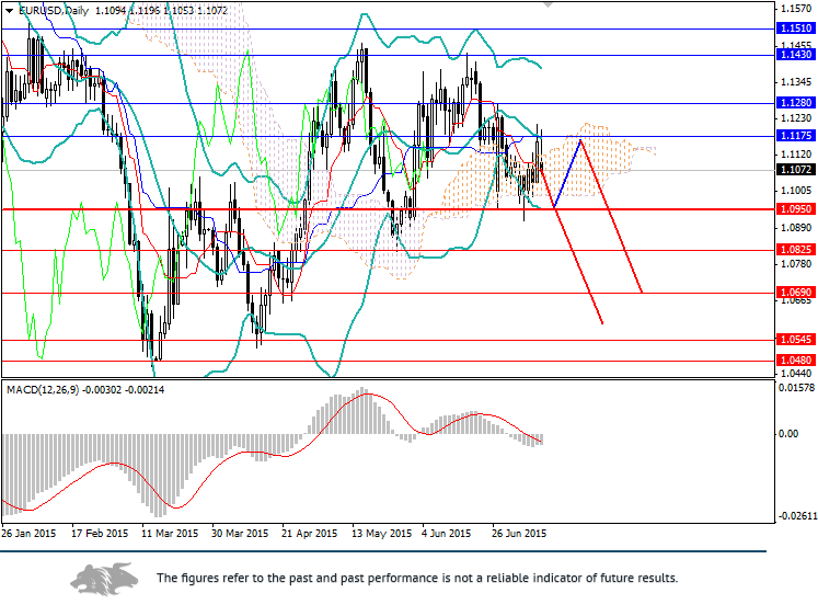 EUR/USD: euro is going to fall