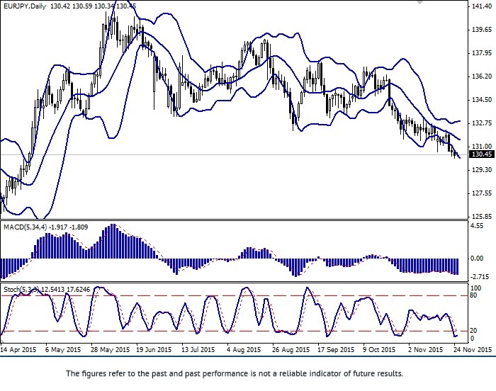 EUR/JPY: downward dynamics develops