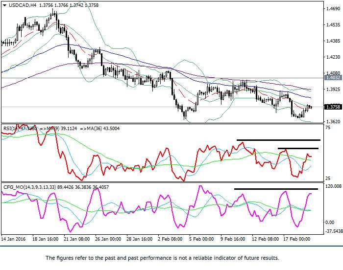 USD/CAD: phân tích kỹ thuật