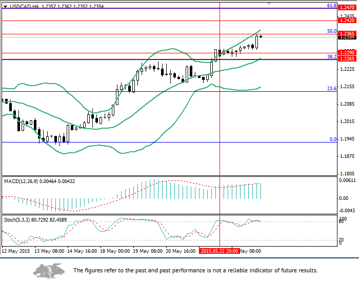 USD/CAD: high chance of correction