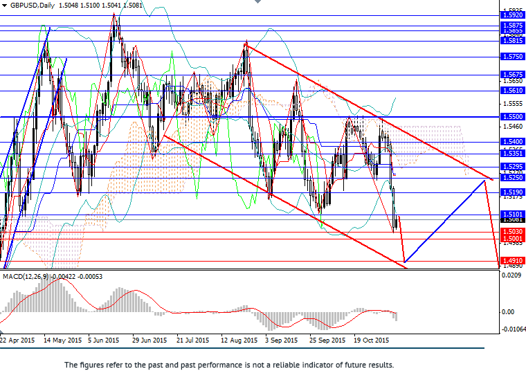 GBP/USD: pair in descending channel