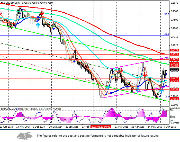 EUR/GBP: in the downward channel