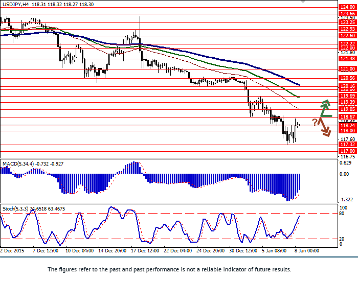 USD/JPY: pair strengthened
