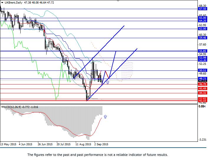 Brent: medium-term target level 55.85