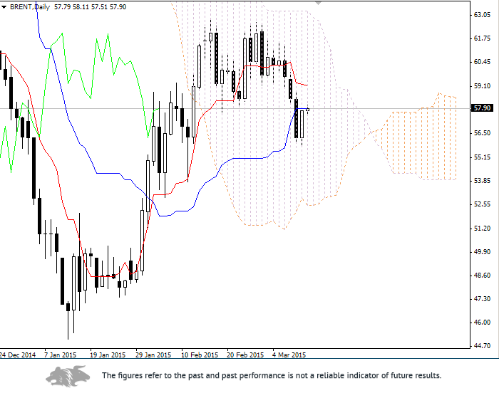 Forex: Ichimoku Clouds. Review of Brent