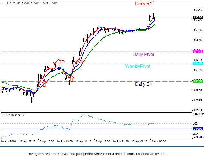 Cci trading strategies