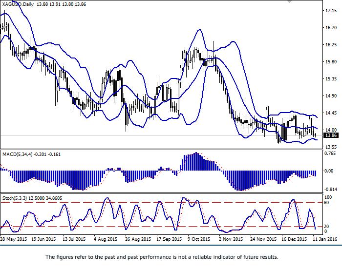 白银/美元:银价正在下跌