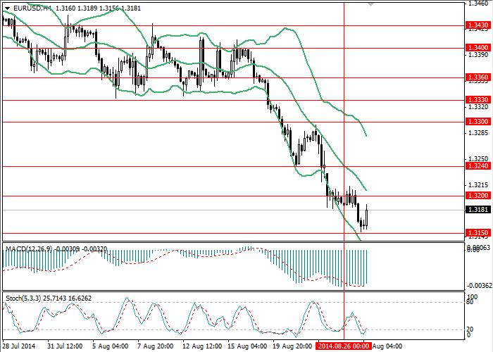 EUR/USD: Estadísticas positivas fortalecen dólar