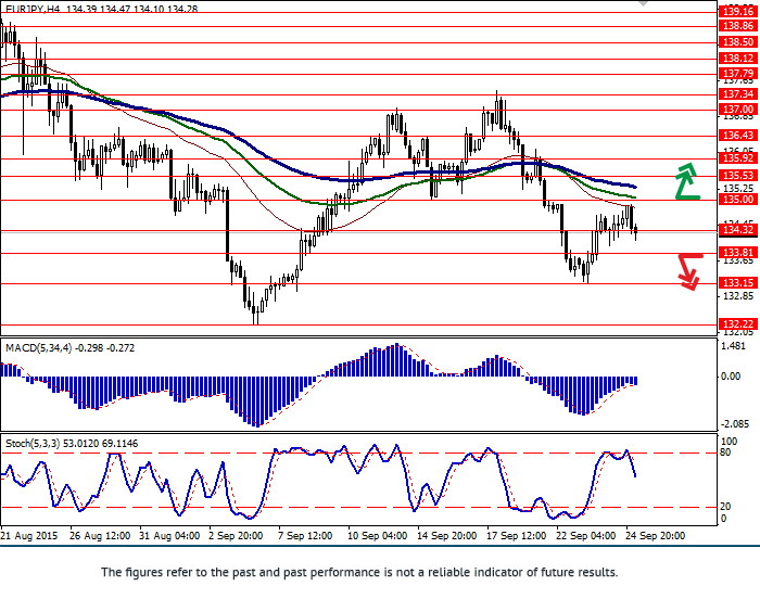 EUR/JPY: EUR is trying to strengthen