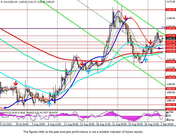 XAU/USD: short-term flat