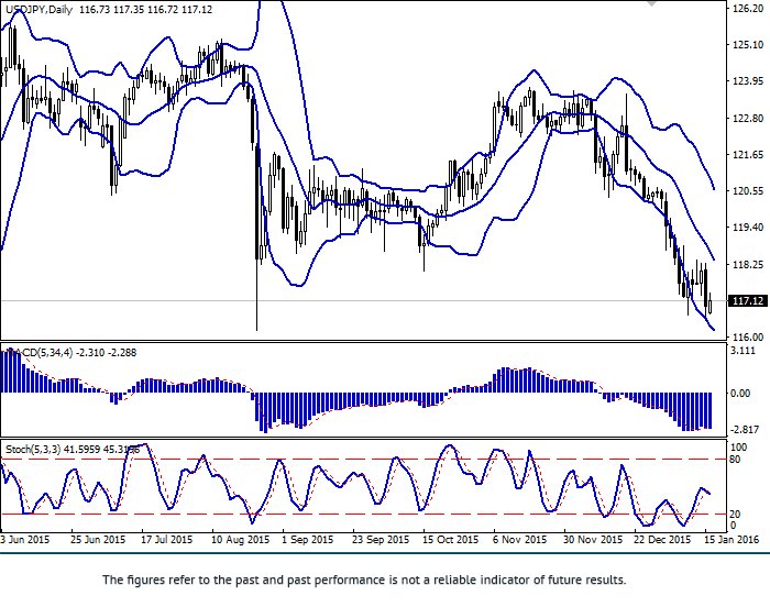 USD/JPY: เยนแข็งค่า