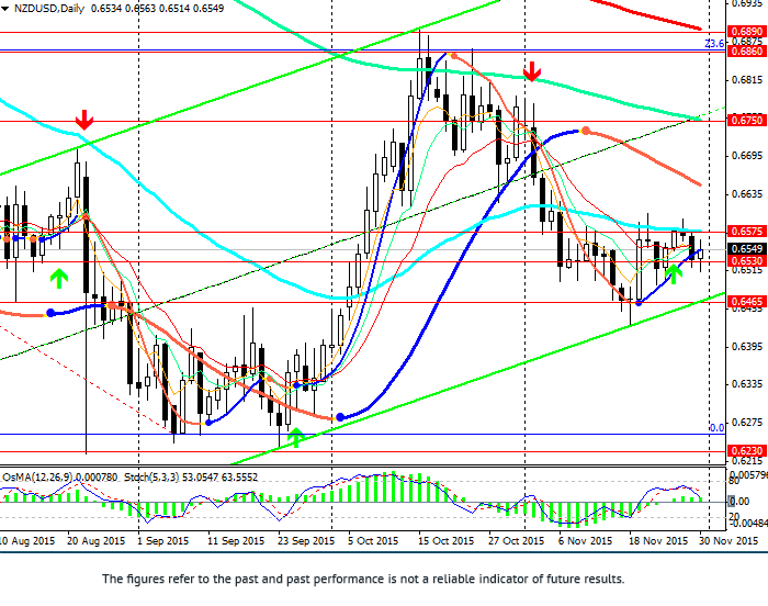 NZD/USD: diary auction may support NZD