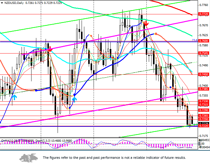 NZD/USD: to the lows of the year and the end of the month