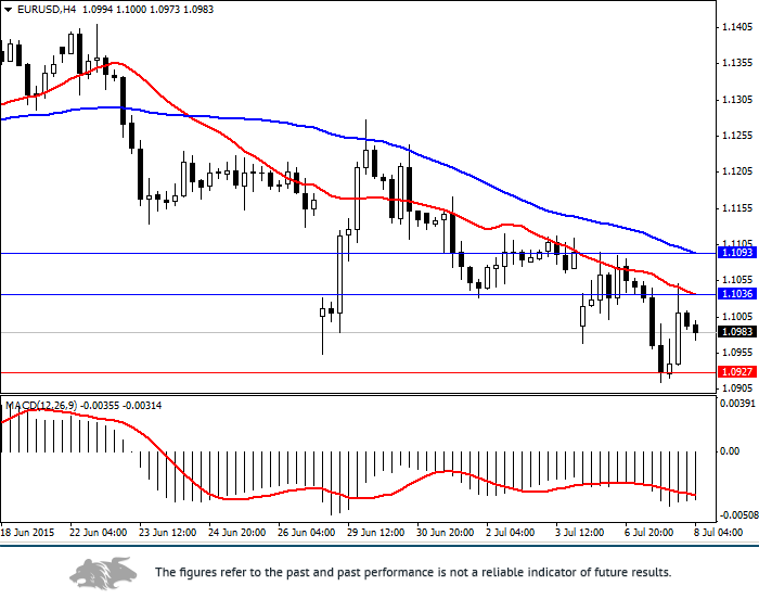 EUR/USD: general analysis
