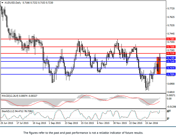 AUD/USD: analysis and forecast