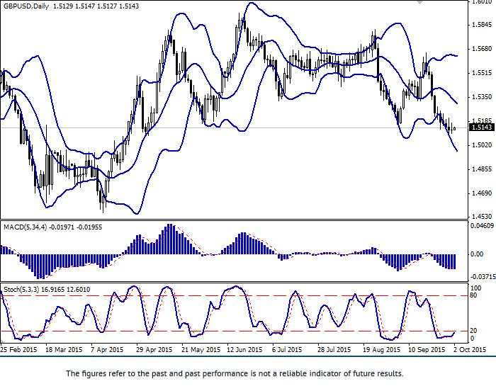 GBP/USD: decline slows down