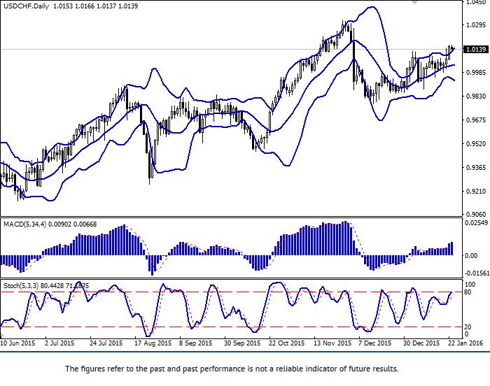 USD/CHF: tăng trưởng trở lại