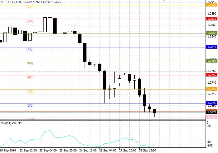 EUR/USD: общий анализ