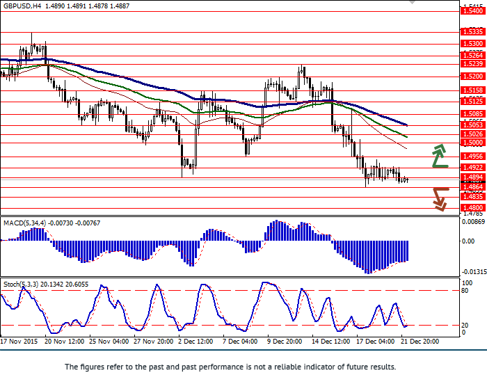 GBP/USD: pair is falling