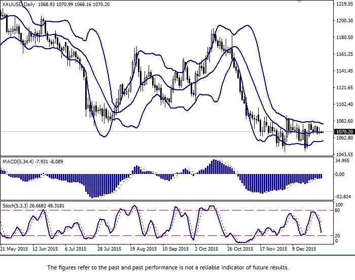 黄金/美元: 后市呈水平趋势