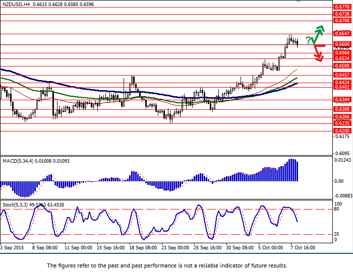 NZD/USD: pair continues growing