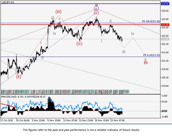美元/日元: 波浪分析