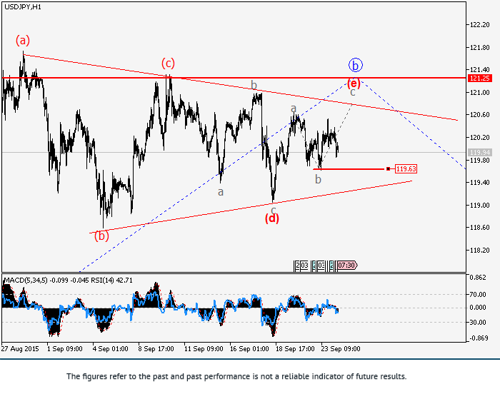 USD/JPY: wave analysis