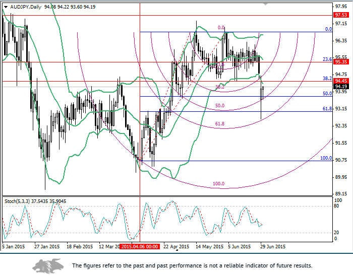 AUD/JPY: Fibonacci levels analysis