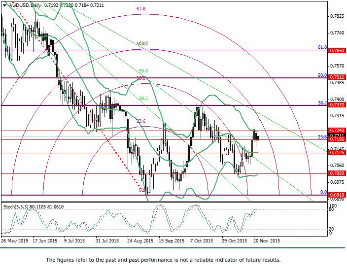 AUD/USD: phân tích Fibonacci
