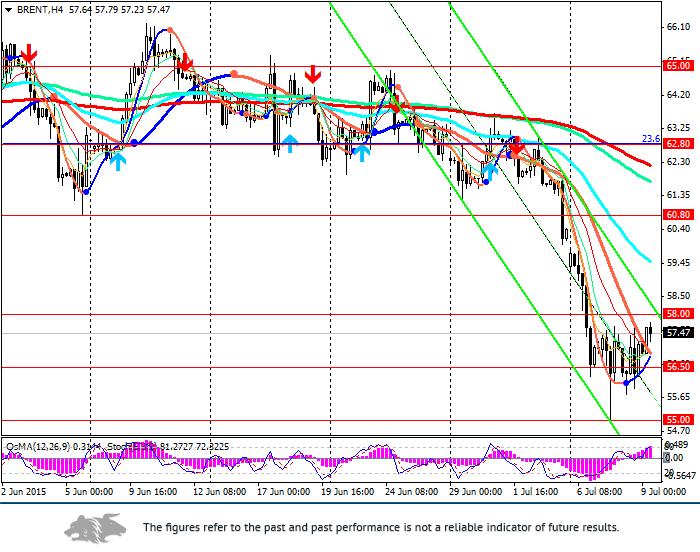 Brent: price stabilised near 57.50
