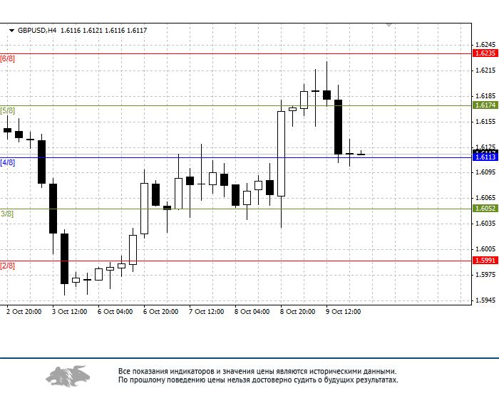 GBP/USD: общий анализ