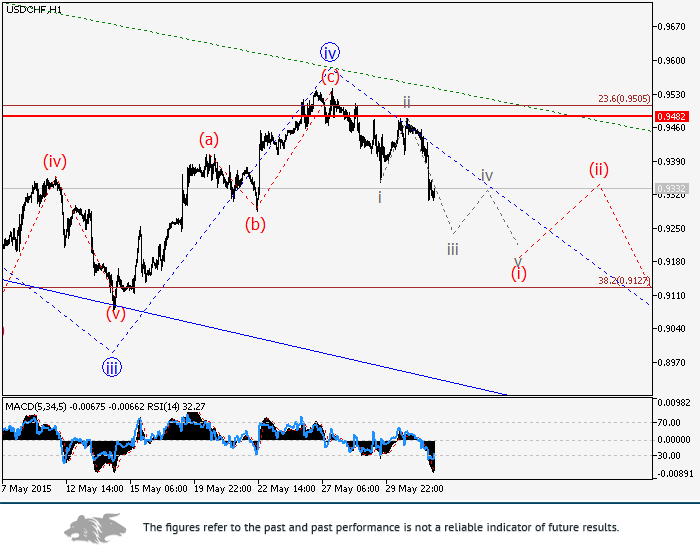 USD/CHF: wave analysis