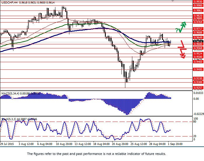 USD/CHF: USD fell from local highs
