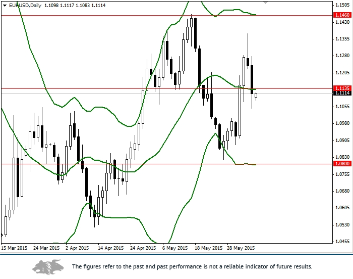 EUR/USD: review and forecast