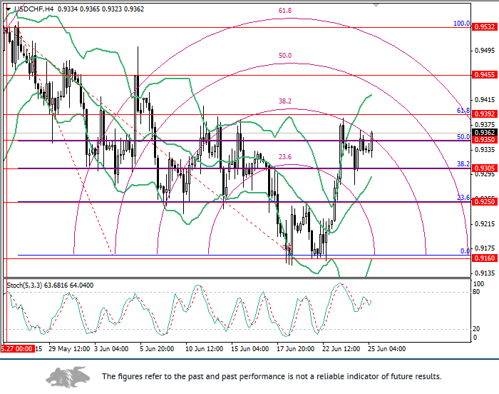 USD/CHF: Fibonacci levels analysis