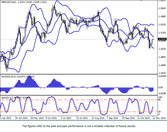 英镑/美元: 预期看涨