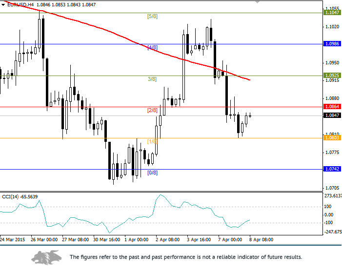 EUR/USD: general review