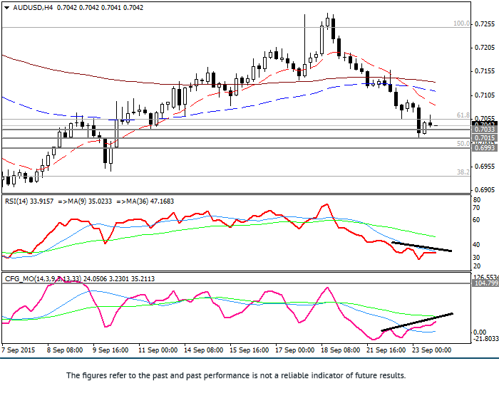 AUD/USD: pair falling