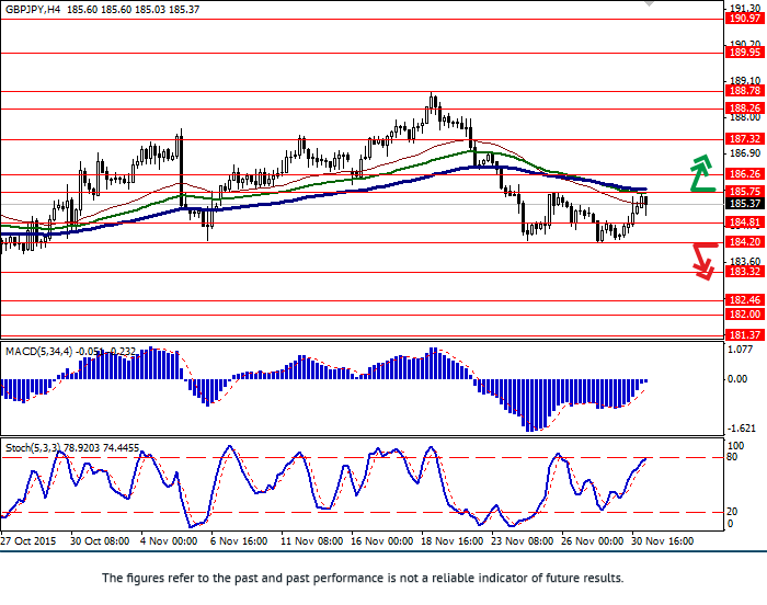 GBP/JPY: pair is strengthening at the beginning of the week