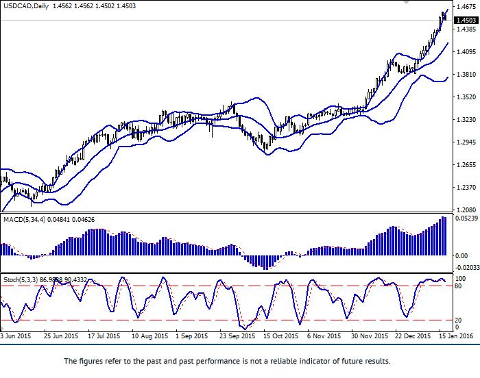 美元/加元:货币对价格正在调整中
