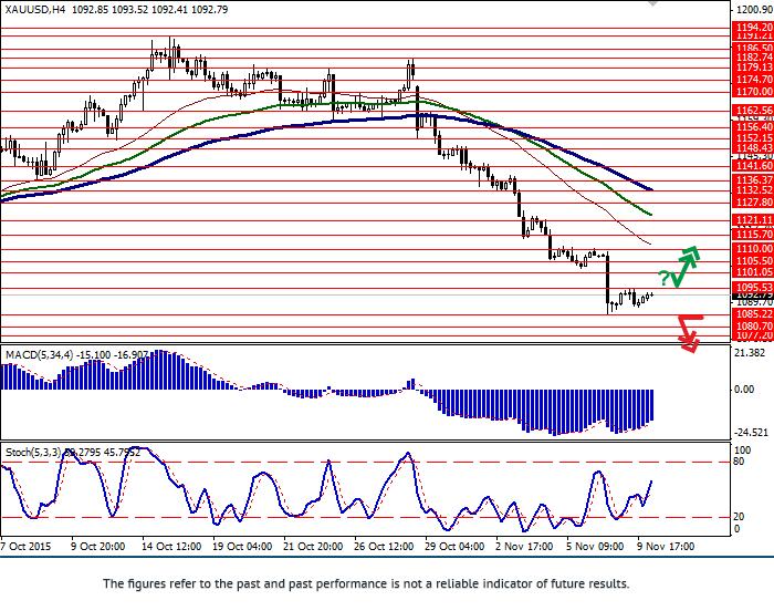 XAU/USD: at local lows