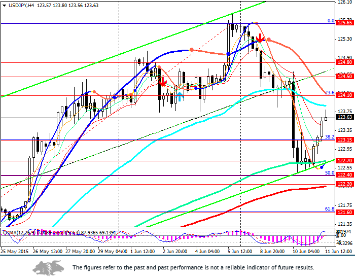 USD/JPY: Trend reversal