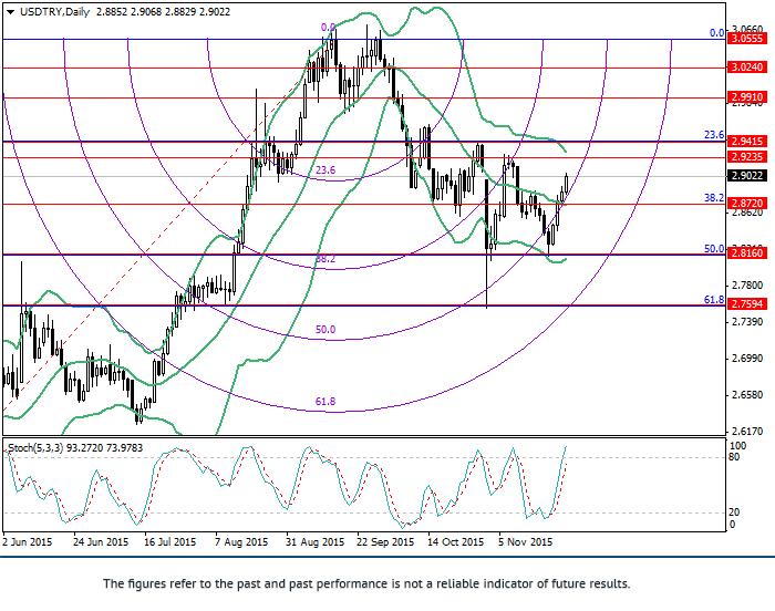 美元/里拉: 斐波那契分析
